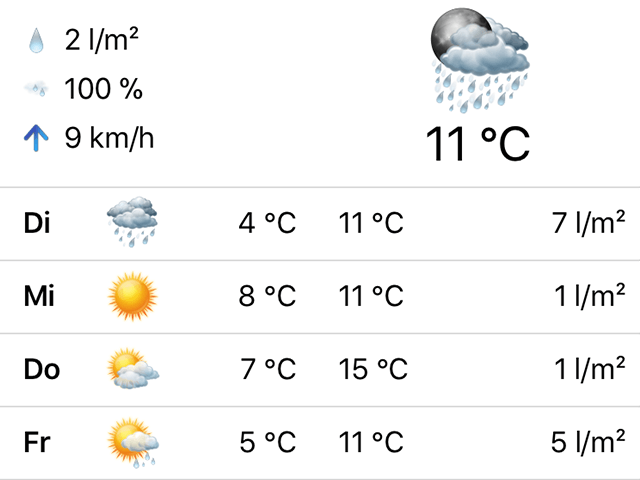 Vgh Wetter