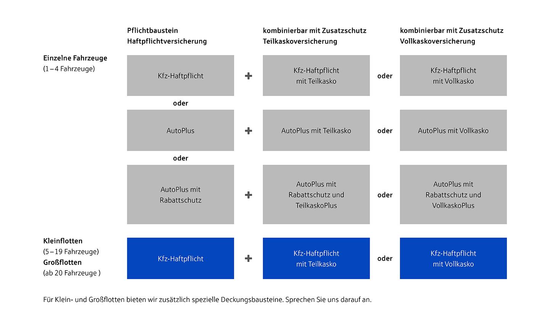 Firmen Kfz Und Flottenversicherung Aus Niedersachsen Vgh