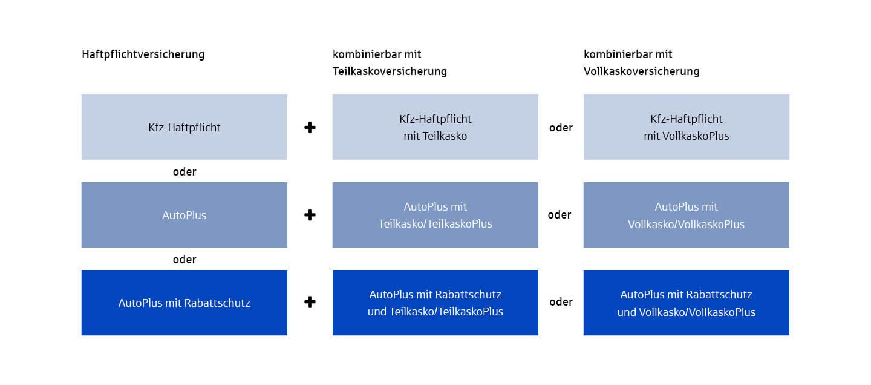 Kfz Versicherung Aus Niedersachsen Vgh
